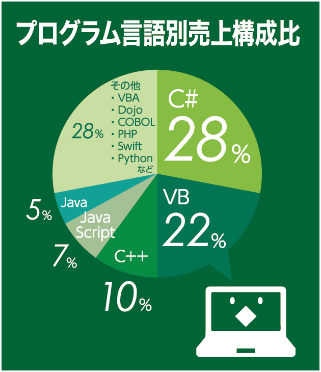 プログラム言語別売上構成比