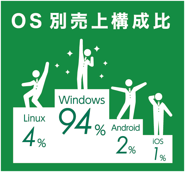 OS別売上構成比